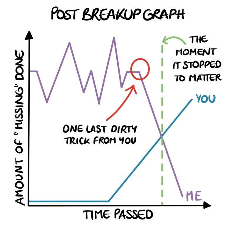 Post Breakup Graph