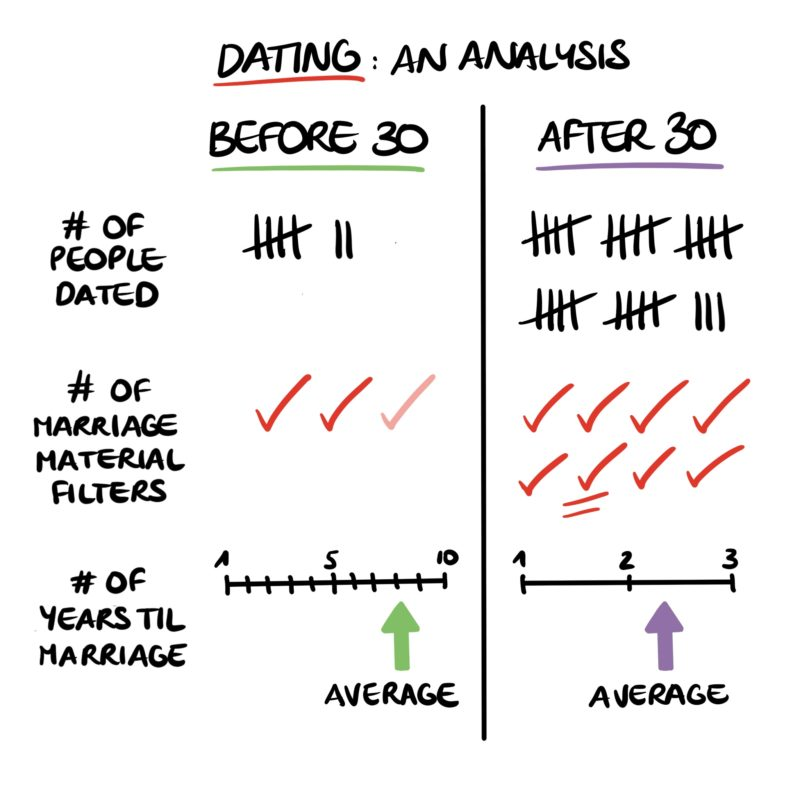 Dating Analysis